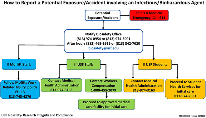 Exposures Incidents And Near Misses Research Integrity